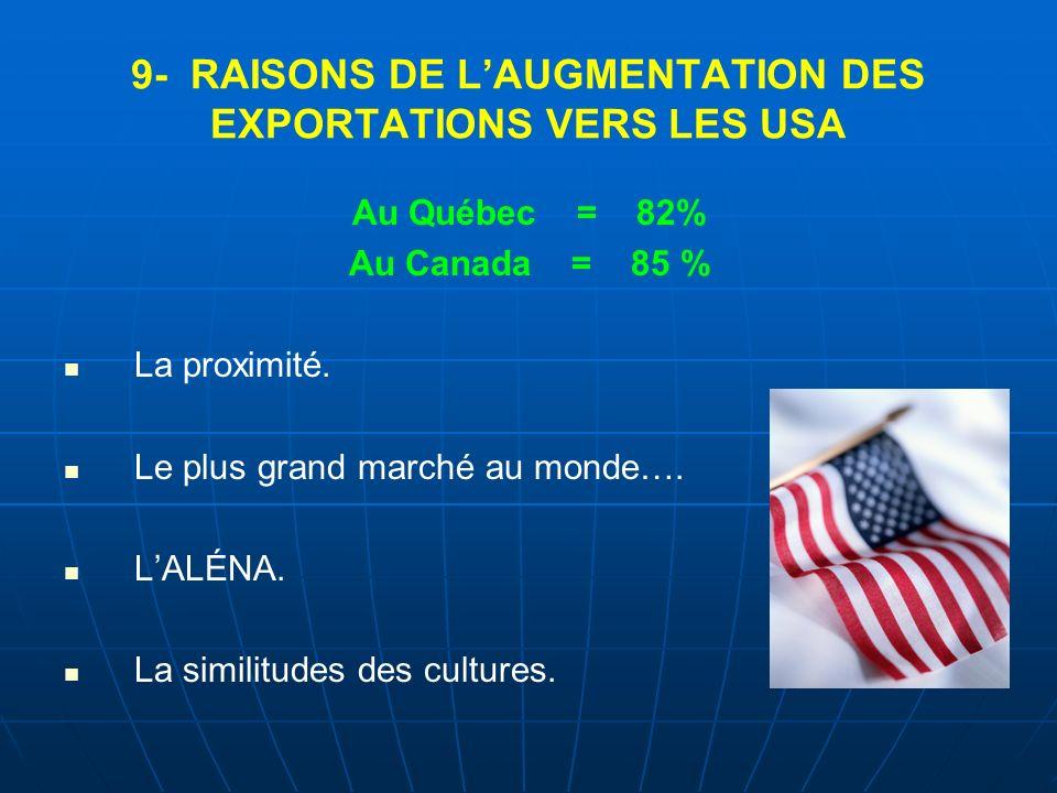 9- RAISONS DE LAUGMENTATION DES EXPORTATIONS VERS LES USA Au Québec = 82% Au Canada = 85 % La proximité. Le plus grand marché au monde…. LALÉNA. La si