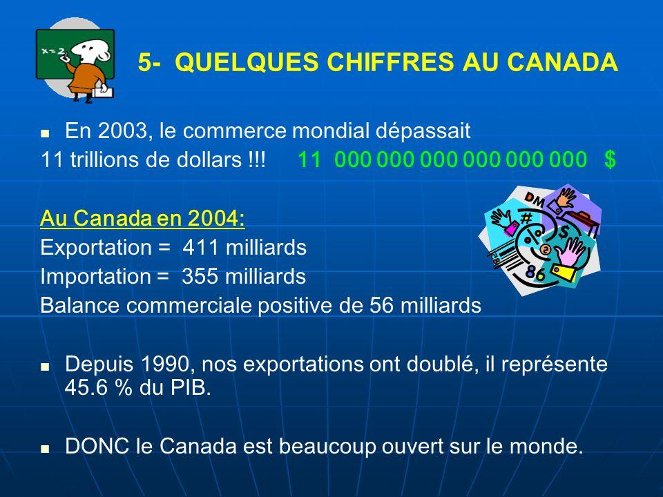5- QUELQUES CHIFFRES AU CANADA En 2003, le commerce mondial dépassait 11 trillions de dollars !!! 11 000 000 000 000 000 000 $ Au Canada en 2004: Expo