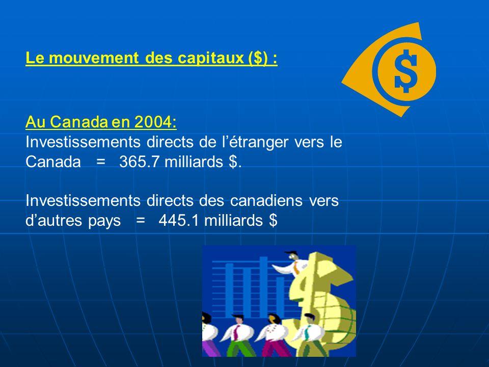 Le mouvement des capitaux ($) : Au Canada en 2004: Investissements directs de létranger vers le Canada = 365.7 milliards $. Investissements directs de