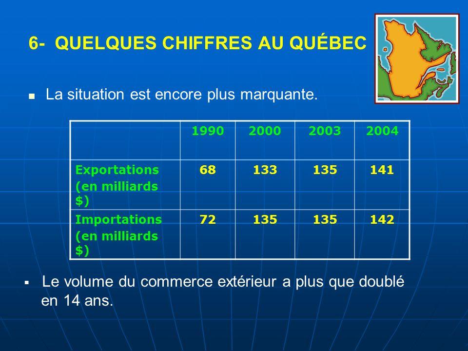 6- QUELQUES CHIFFRES AU QUÉBEC La situation est encore plus marquante. 1990200020032004 Exportations (en milliards $) 68133135141 Importations (en mil