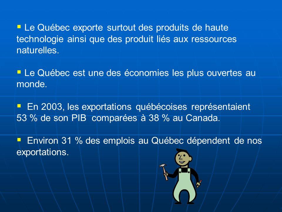 Le Québec exporte surtout des produits de haute technologie ainsi que des produit liés aux ressources naturelles. Le Québec est une des économies les