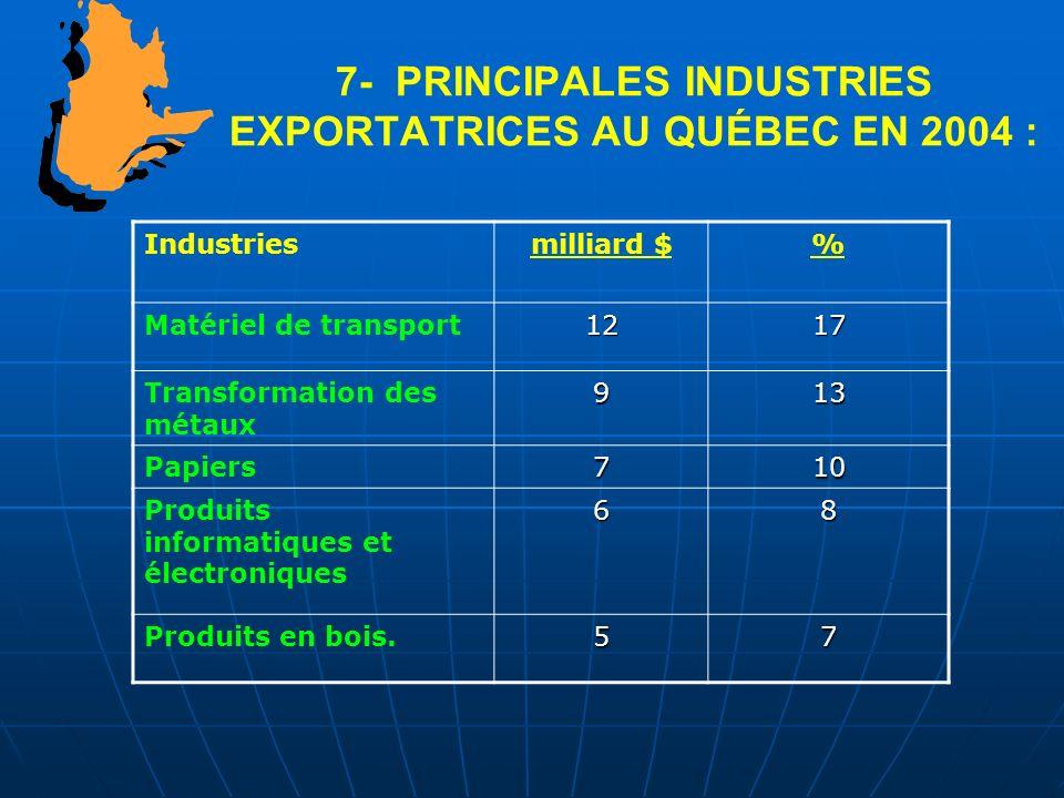 7- PRINCIPALES INDUSTRIES EXPORTATRICES AU QUÉBEC EN 2004 : Industriesmilliard $% Matériel de transport1217 Transformation des métaux913 Papiers710 Pr