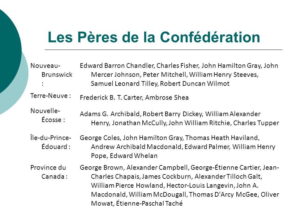Les Pères de la Confédération Nouveau- Brunswick : Edward Barron Chandler, Charles Fisher, John Hamilton Gray, John Mercer Johnson, Peter Mitchell, Wi