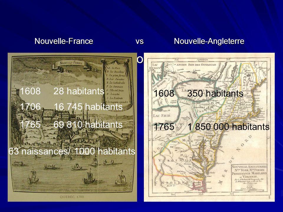 Portrait de la population 1608 28 habitants 1765 69 810 habitants 63 naissances/ 1000 habitants Nouvelle-France vs Nouvelle-Angleterre Nouvelle-France
