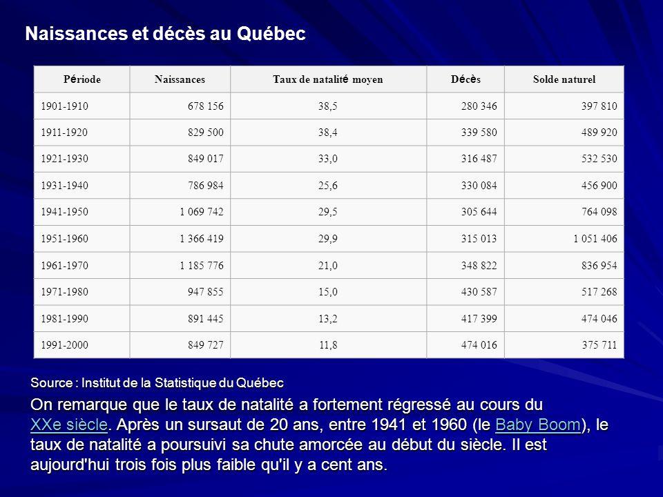 Naissances et décès au Québec P é riode Naissances Taux de natalit é moyenDécèsDécès Solde naturel 1901-1910 678 156 38,5 280 346397 810 1911-1920 829