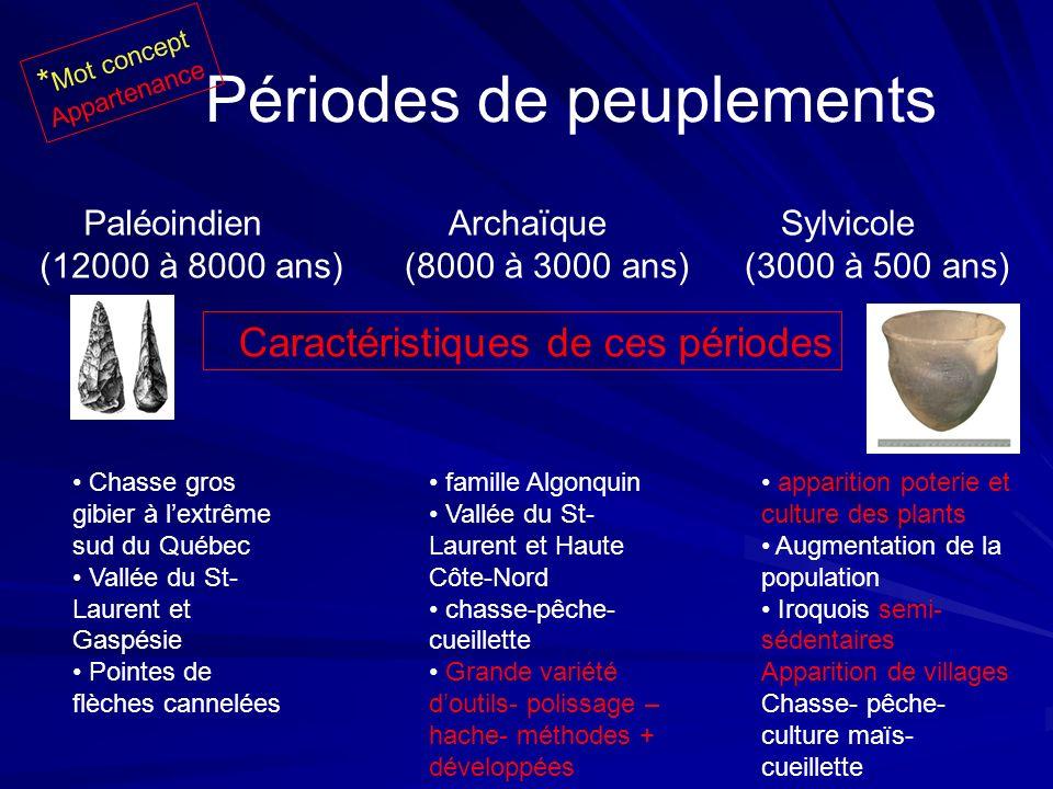Périodes de peuplements Paléoindien (12000 à 8000 ans) Sylvicole (3000 à 500 ans) Archaïque (8000 à 3000 ans) Caractéristiques de ces périodes Chasse