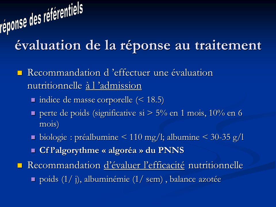 évaluation de la réponse au traitement Recommandation d effectuer une évaluation nutritionnelle à l admission Recommandation d effectuer une évaluation nutritionnelle à l admission indice de masse corporelle (< 18.5) indice de masse corporelle (< 18.5) perte de poids (significative si > 5% en 1 mois, 10% en 6 mois) perte de poids (significative si > 5% en 1 mois, 10% en 6 mois) biologie : préalbumine < 110 mg/l; albumine < 30-35 g/l biologie : préalbumine < 110 mg/l; albumine < 30-35 g/l Cf lalgorythme « algoréa » du PNNS Cf lalgorythme « algoréa » du PNNS Recommandation dévaluer lefficacité nutritionnelle Recommandation dévaluer lefficacité nutritionnelle poids (1/ j), albuminémie (1/ sem), balance azotée poids (1/ j), albuminémie (1/ sem), balance azotée