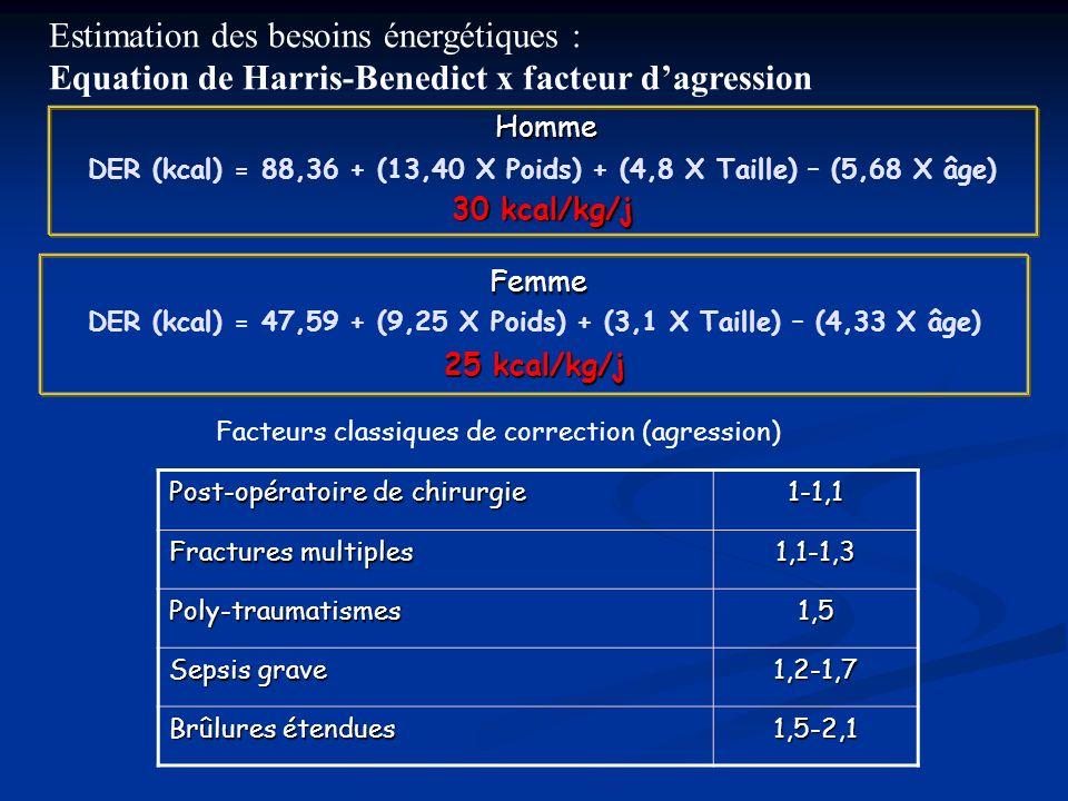Homme Homme DER (kcal) = 88,36 + (13,40 X Poids) + (4,8 X Taille) – (5,68 X âge) 30 kcal/kg/j Femme Femme DER (kcal) = 47,59 + (9,25 X Poids) + (3,1 X Taille) – (4,33 X âge) 25 kcal/kg/j Post-opératoire de chirurgie 1-1,1 Fractures multiples 1,1-1,3 Poly-traumatismes1,5 Sepsis grave 1,2-1,7 Brûlures étendues 1,5-2,1 Facteurs classiques de correction (agression) Estimation des besoins énergétiques : Equation de Harris-Benedict x facteur dagression