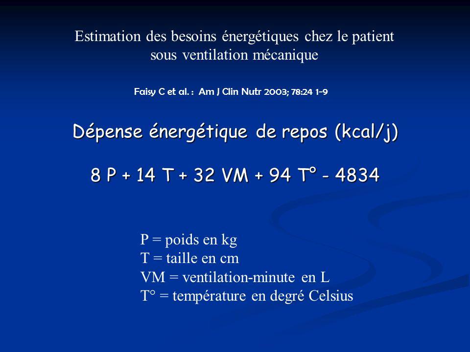 Estimation des besoins énergétiques chez le patient sous ventilation mécanique Dépense énergétique de repos (kcal/j) 8 P + 14 T + 32 VM + 94 T° - 4834 P = poids en kg T = taille en cm VM = ventilation-minute en L T° = température en degré Celsius Faisy C et al.