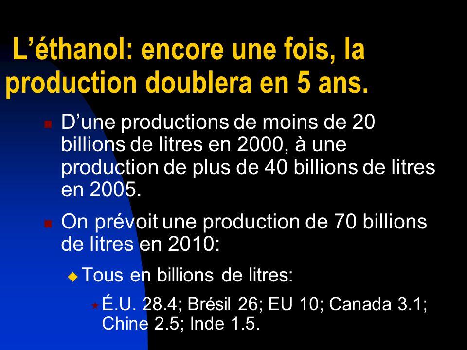 Léthanol: les facteurs de croissance Les facteurs: Les inquiétudes de lenvironnement Sécurité de lénergie Hauts coûts du pétrole Insécurité des provisions Mécanisme du support rural