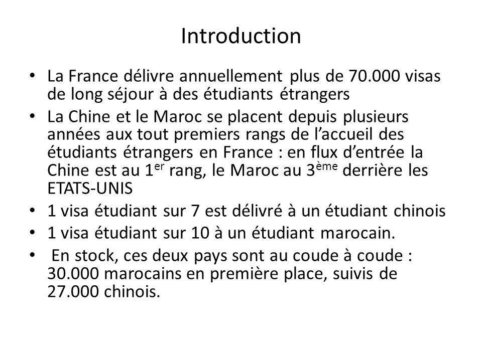 Des pays aux caractéristiques contrastées CHINE Population étudiante du pays : 12 millions en 2002, 29 millions en 2009 (+ 141 %) Etudiants en mobilité internationale : 200.000 en 2002, 510.000 en 2009 (+152 %) Rang de la France comme pays daccueil : 6 ème derrière USA, Japon, Australie, Roy.-Uni, Corée Eloignement géographique, culturel et linguistique de la France MAROC Population étudiante du pays : 315.000 en 2002, 418.000 en 2009 (+33 %) Etudiants en mobilité internationale : 51.000 en 2002, 41.000 en 2009 (- 20 %) Rang de la France comme pays daccueil : 1 er devant Allemagne, Espagne, Canada, Italie Proximité géographique, culturelle et linguistique avec la France