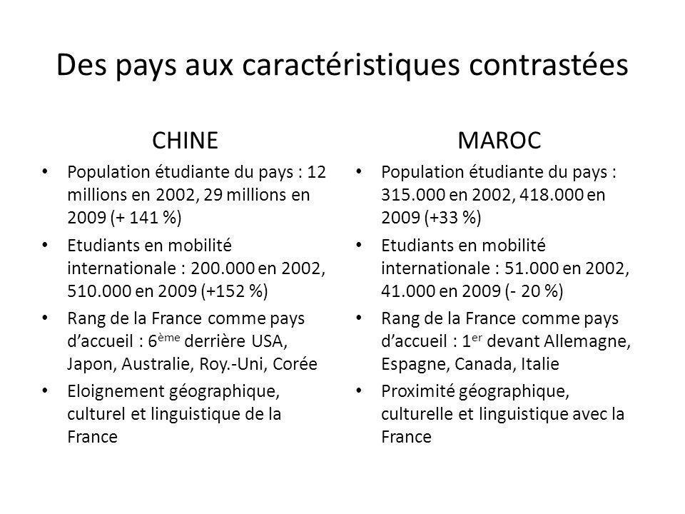 Des pays aux caractéristiques contrastées CHINE Population étudiante du pays : 12 millions en 2002, 29 millions en 2009 (+ 141 %) Etudiants en mobilit