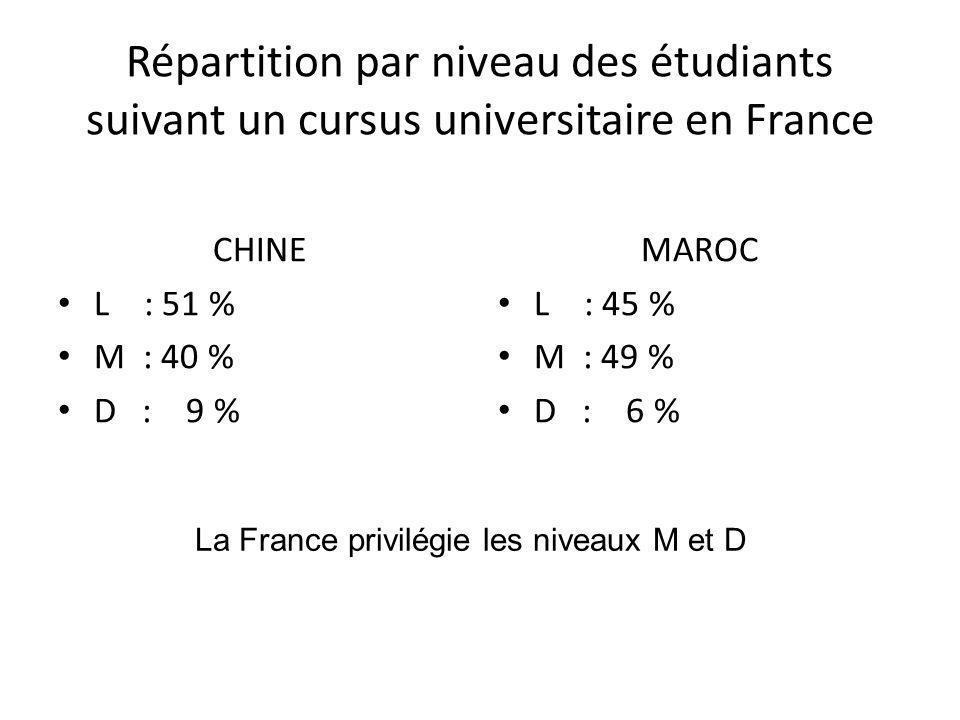 Répartition par niveau des étudiants suivant un cursus universitaire en France CHINE L : 51 % M : 40 % D : 9 % MAROC L : 45 % M : 49 % D : 6 % La Fran