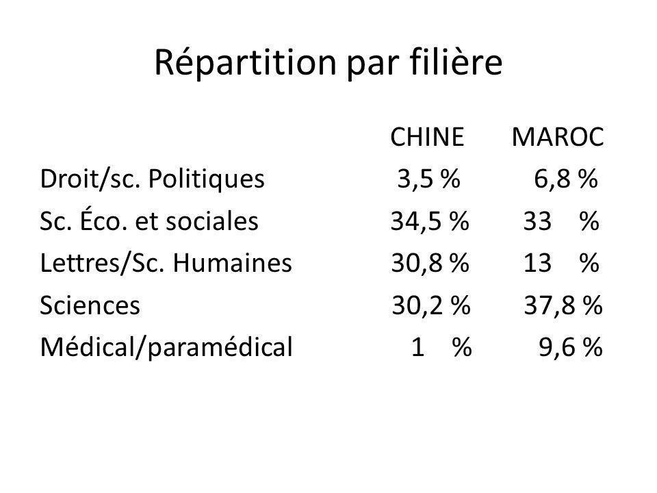 Répartition par filière CHINE MAROC Droit/sc. Politiques 3,5 % 6,8 % Sc. Éco. et sociales 34,5 % 33 % Lettres/Sc. Humaines 30,8 % 13 % Sciences 30,2 %