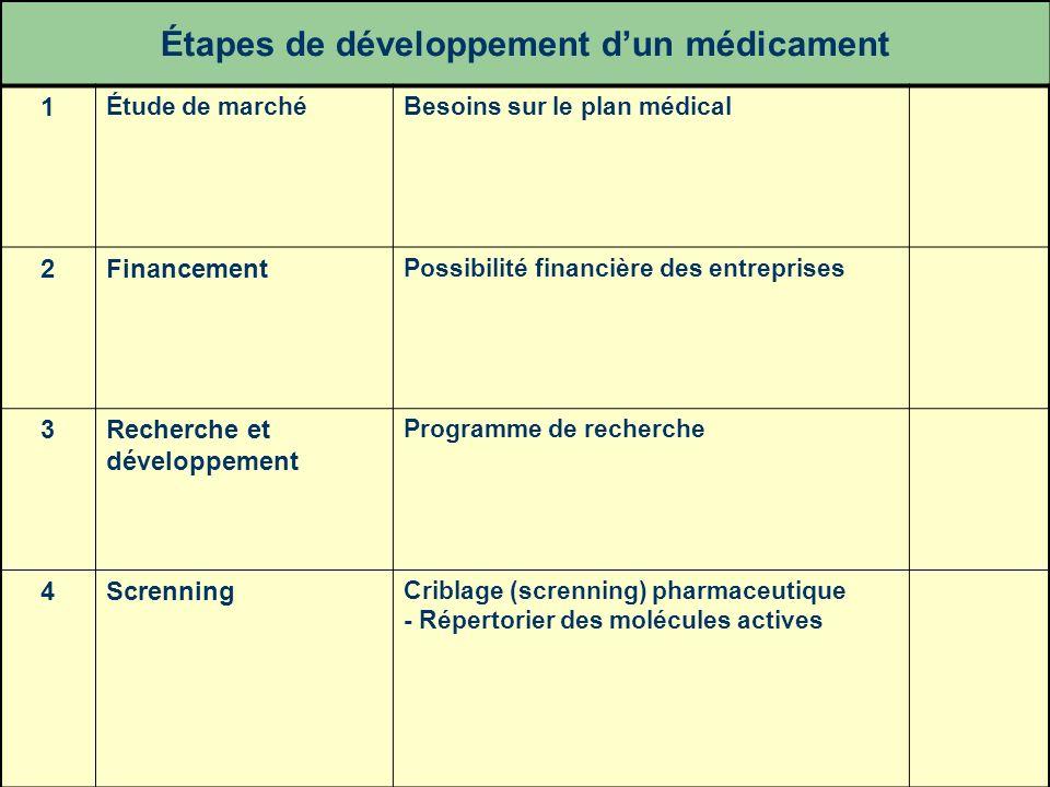 32 Étapes de développement dun médicament 1 Étude de marchéBesoins sur le plan médical 2Financement Possibilité financière des entreprises 3Recherche