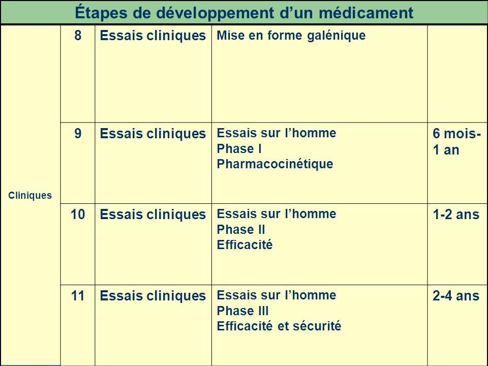 34 Cliniques 8Essais cliniques Mise en forme galénique 9Essais cliniques Essais sur lhomme Phase I Pharmacocinétique 6 mois- 1 an 10Essais cliniques E