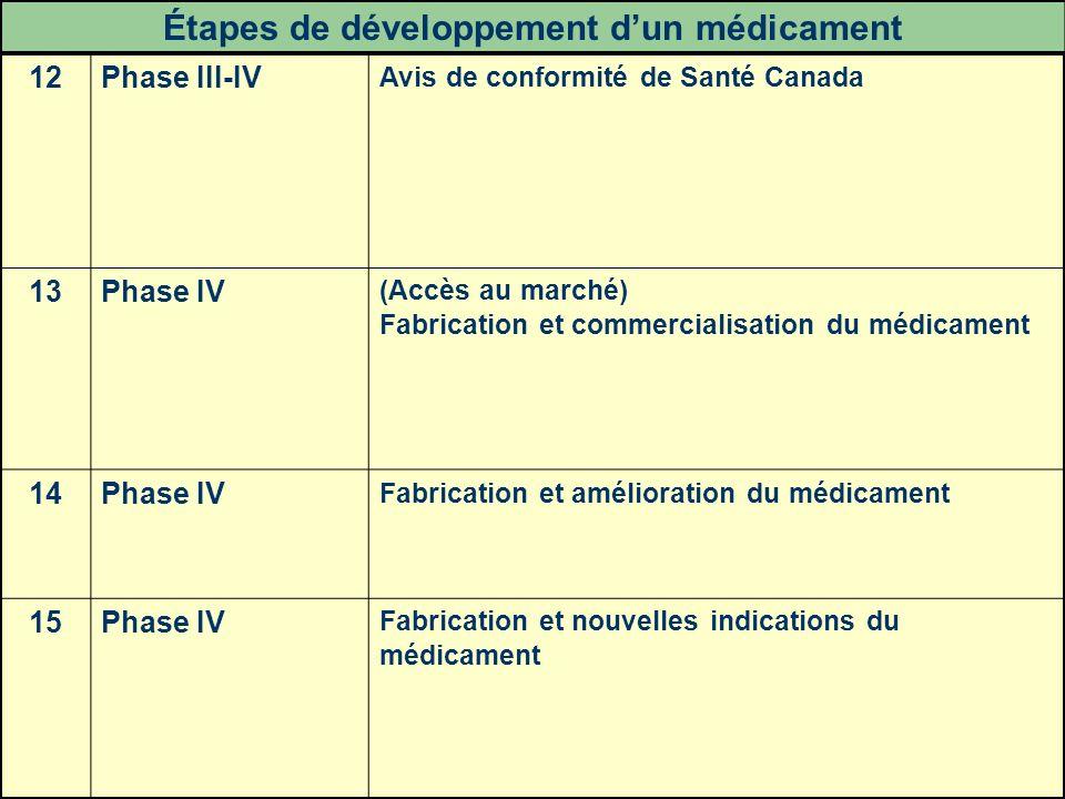 35 12Phase III-IV Avis de conformité de Santé Canada 13Phase IV (Accès au marché) Fabrication et commercialisation du médicament 14Phase IV Fabricatio