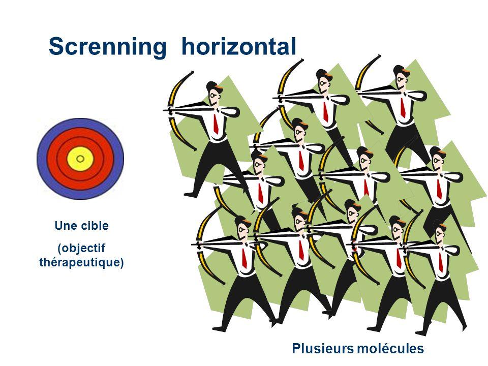 Screnning horizontal Plusieurs molécules Une cible (objectif thérapeutique)