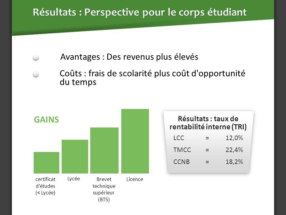 Résultats : taux de rentabilité interne (TRI) LCC=12,0% TMCC=22,4% CCNB=18,2% Avantages : Des revenus plus élevés Coûts : frais de scolarité plus coût d opportunité du temps certificat détudes (< Lycée) Lycée Brevet technique supérieur (BTS) Licence GAINS