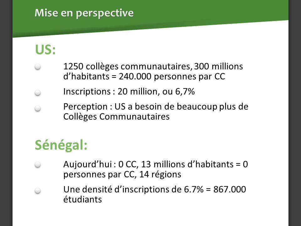 US: Sénégal: 1250 collèges communautaires, 300 millions dhabitants = 240.000 personnes par CC Inscriptions : 20 million, ou 6,7% Perception : US a besoin de beaucoup plus de Collèges Communautaires Aujourdhui : 0 CC, 13 millions dhabitants = 0 personnes par CC, 14 régions Une densité dinscriptions de 6.7% = 867.000 étudiants