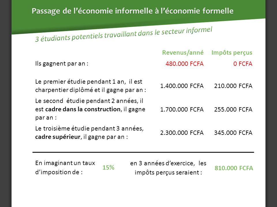 En imaginant un taux dimposition de : en 3 années dexercice, les impôts perçus seraient : 15% 810.000 FCFA Le premier étudie pendant 1 an, il est charpentier diplômé et il gagne par an : 1.400.000 FCFA 210.000 FCFA Le second étudie pendant 2 années, il est cadre dans la construction, il gagne par an : 1.700.000 FCFA 255.000 FCFA Le troisième étudie pendant 3 années, cadre supérieur, il gagne par an : 2.300.000 FCFA 345.000 FCFA Revenus/annéImpôts perçus Ils gagnent par an : 480.000 FCFA0 FCFA