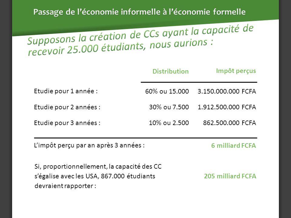 Distribution Impôt perçus Etudie pour 1 année : 60% ou 15.000 3.150.000.000 FCFA Etudie pour 2 années : 30% ou 7.500 1.912.500.000 FCFA Etudie pour 3 années : 10% ou 2.500 862.500.000 FCFA Limpôt perçu par an après 3 années : 6 milliard FCFA Si, proportionnellement, la capacité des CC ségalise avec les USA, 867.000 étudiants devraient rapporter : 205 milliard FCFA