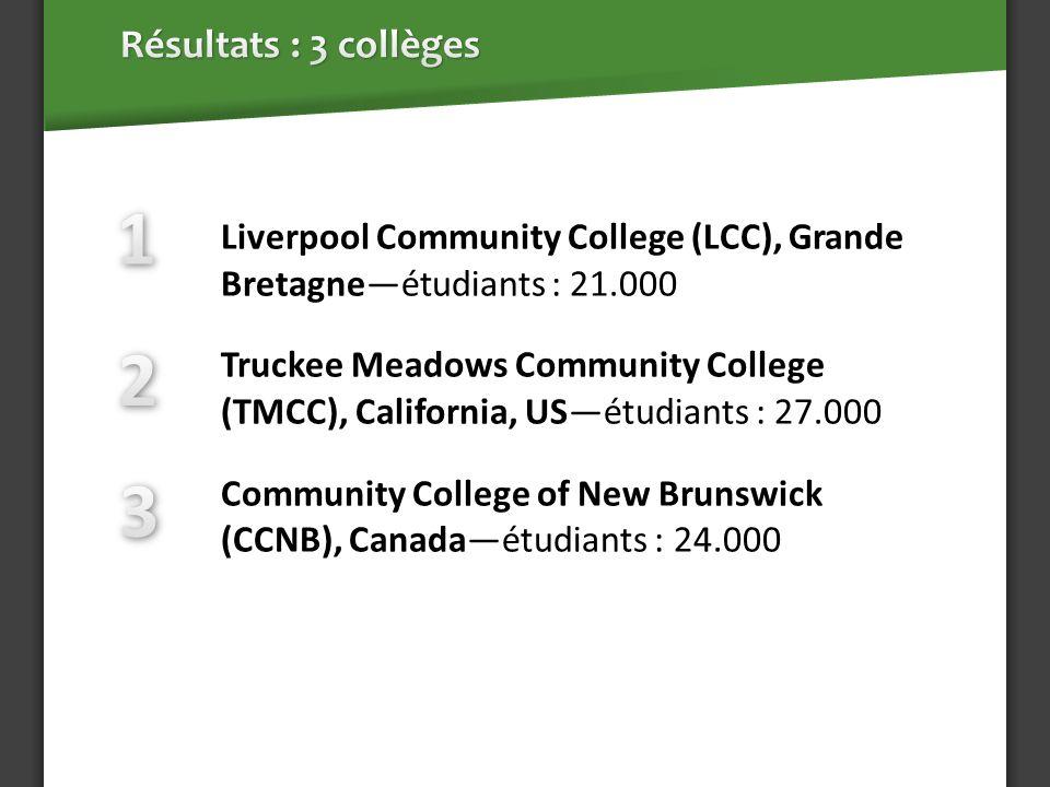 Dépenses nets des étudiants et des visiteurs La productivité des employés Gestion net du collège Liverpool CC $11 milliards Truckee Meadows CC$20 milliards CC of New Brunswick$26 milliards La région PRB: