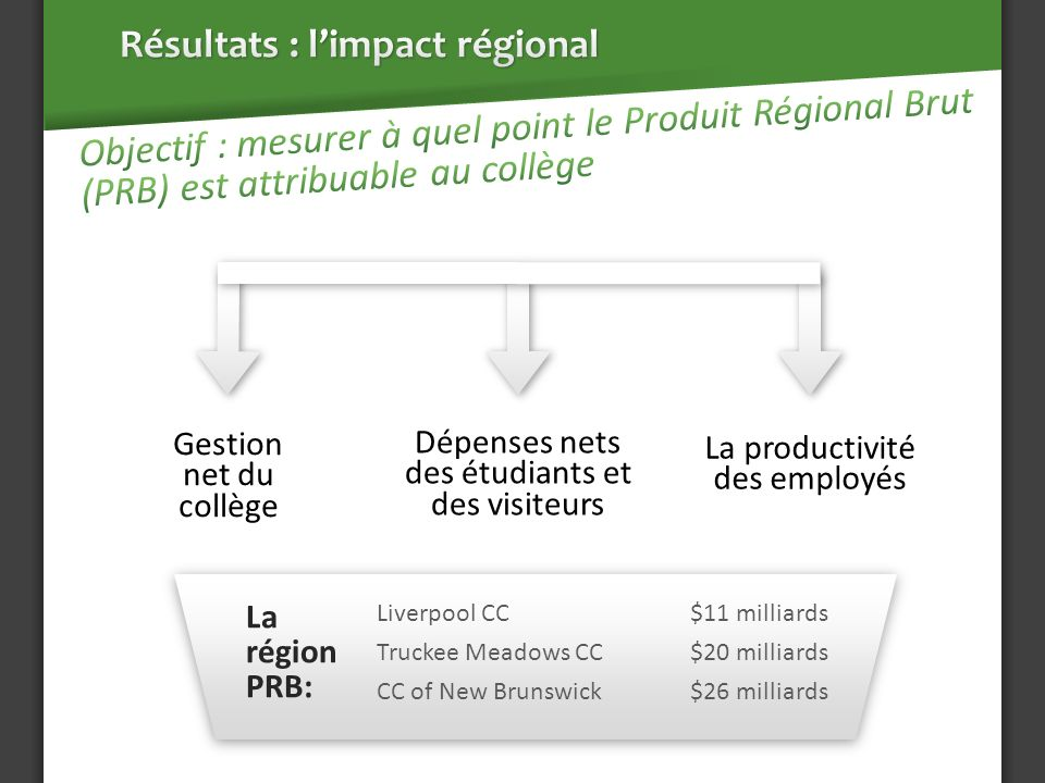 Dépenses nets des étudiants et des visiteurs La productivité des employés Gestion net du collège Liverpool CC $11 milliards Truckee Meadows CC$20 milliards CC of New Brunswick$26 milliards La région PRB: