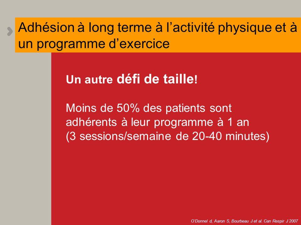Un autre défi de taille ! Moins de 50% des patients sont adhérents à leur programme à 1 an (3 sessions/semaine de 20-40 minutes) Adhésion à long terme
