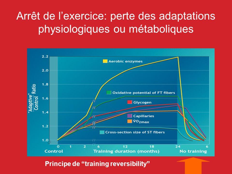 Principe de training reversibility Arrêt de lexercice: perte des adaptations physiologiques ou métaboliques