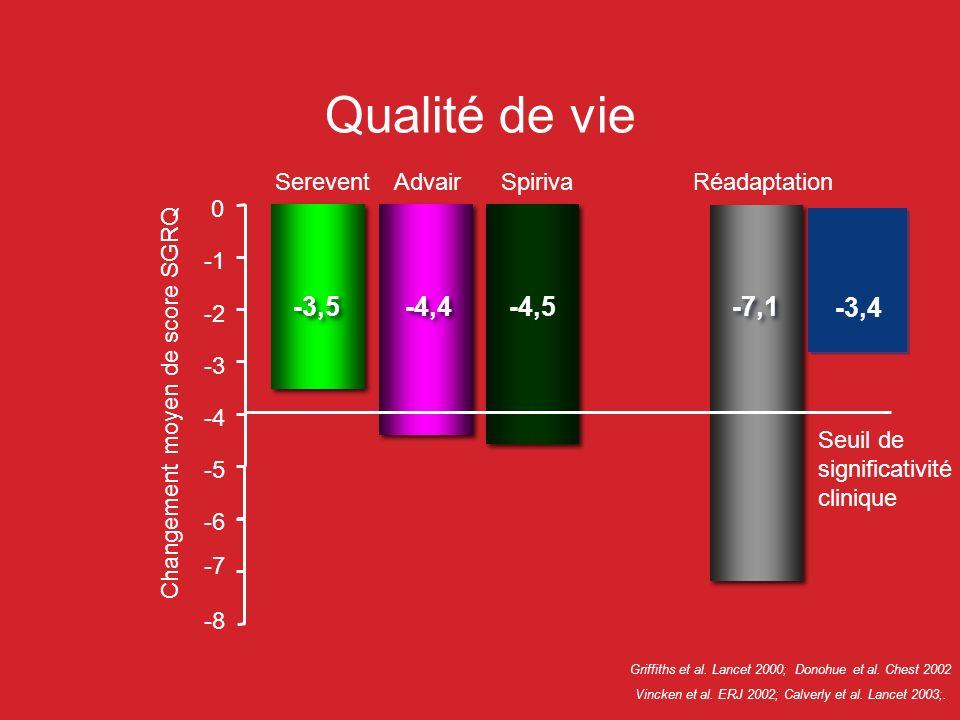 Qualité de vie Seuil de significativité clinique Changement moyen de score SGRQ -5 -4 -3 -2 0 -6 Vincken et al. ERJ 2002; Calverly et al. Lancet 2003;