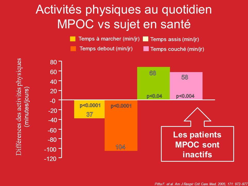 Pitta F. et al. Am J Respir Crit Care Med. 2005; 171: 972–977 Activités physiques au quotidien MPOC vs sujet en santé Temps à marcher (min/jr) Temps a