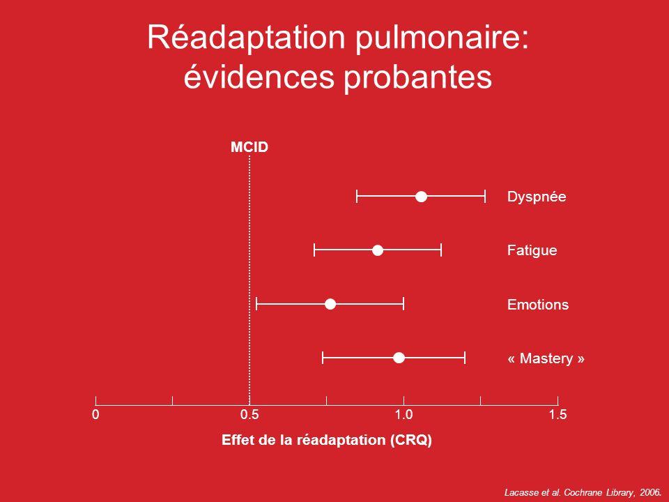 MCID 01.51.00.5 Dyspnée Fatigue Emotions « Mastery » Effet de la réadaptation (CRQ) Lacasse et al. Cochrane Library, 2006. Réadaptation pulmonaire: év