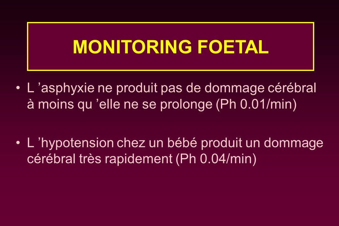 L asphyxie ne produit pas de dommage cérébral à moins qu elle ne se prolonge (Ph 0.01/min) L hypotension chez un bébé produit un dommage cérébral très