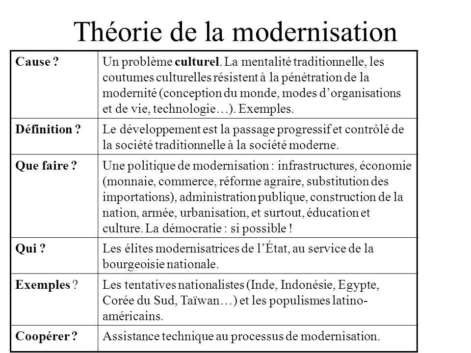 Théorie de la modernisation Cause ?Un problème culturel. La mentalité traditionnelle, les coutumes culturelles résistent à la pénétration de la modern