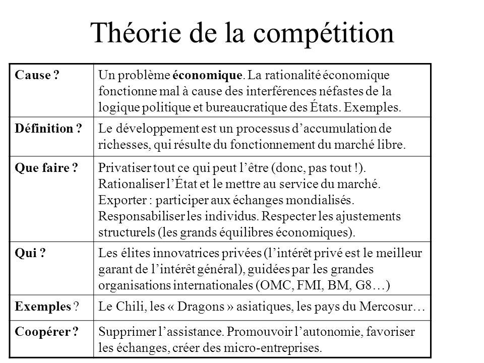 Théorie de la compétition Cause ?Un problème économique.