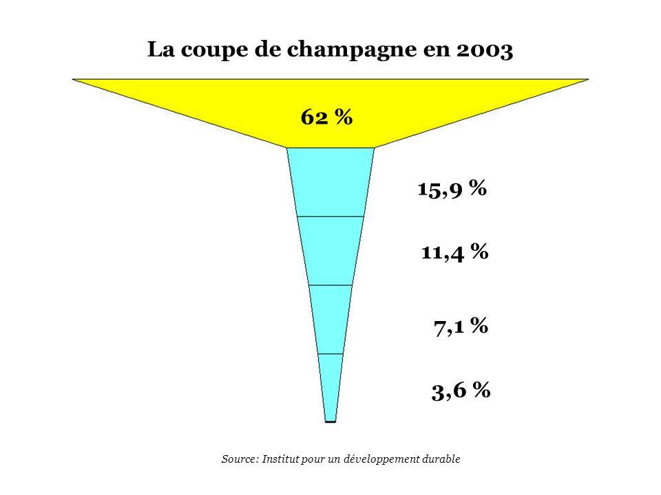 62 % 15,9 % 11,4 % 7,1 % 3,6 % La coupe de champagne en 2003 Source: Institut pour un développement durable