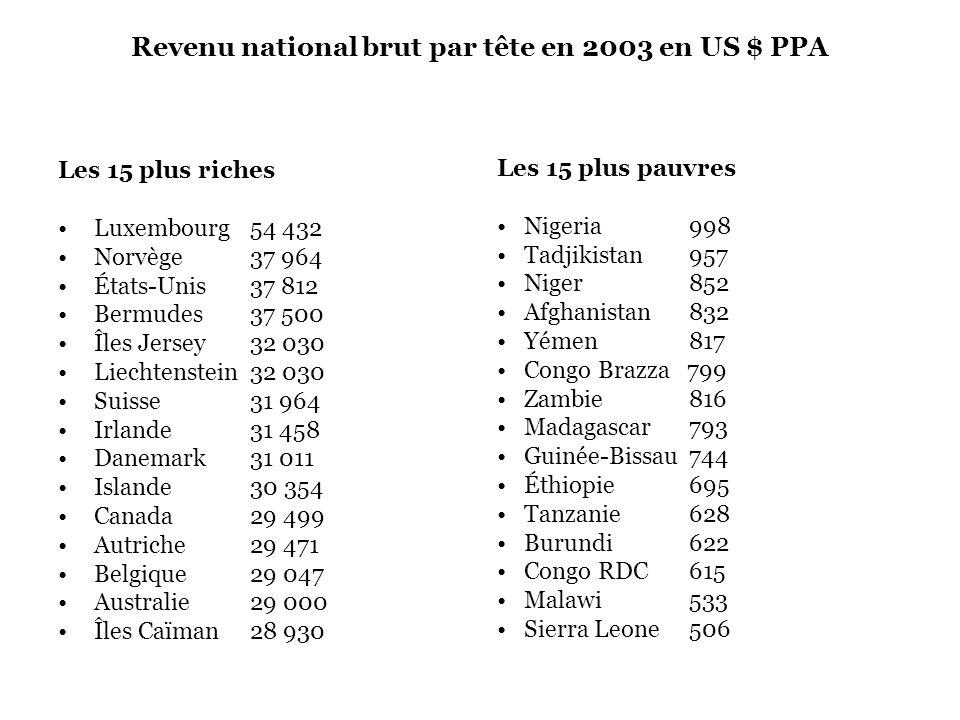 Revenu national brut par tête en 2003 en US $ PPA Les 15 plus riches Luxembourg 54 432 Norvège 37 964 États-Unis 37 812 Bermudes37 500 Îles Jersey32 0