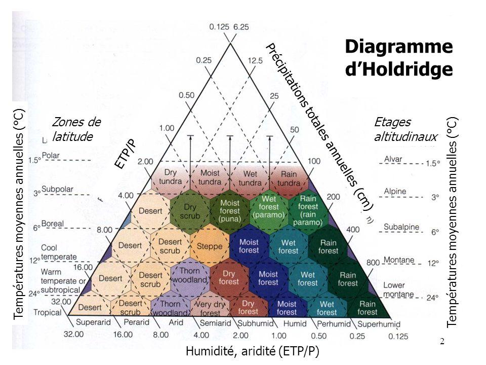 Diagramme dHoldridge Humidité, aridité (ETP/P) Précipitations totales annuelles (cm) ETP/P Températures moyennes annuelles (°C) Zones de latitude Etages altitudinaux Températures moyennes annuelles (°C) 2