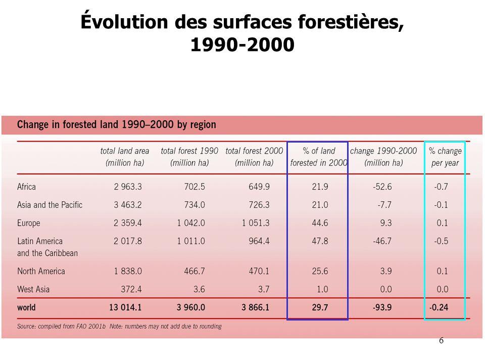 Évolution des surfaces forestières, 1990-2000 6