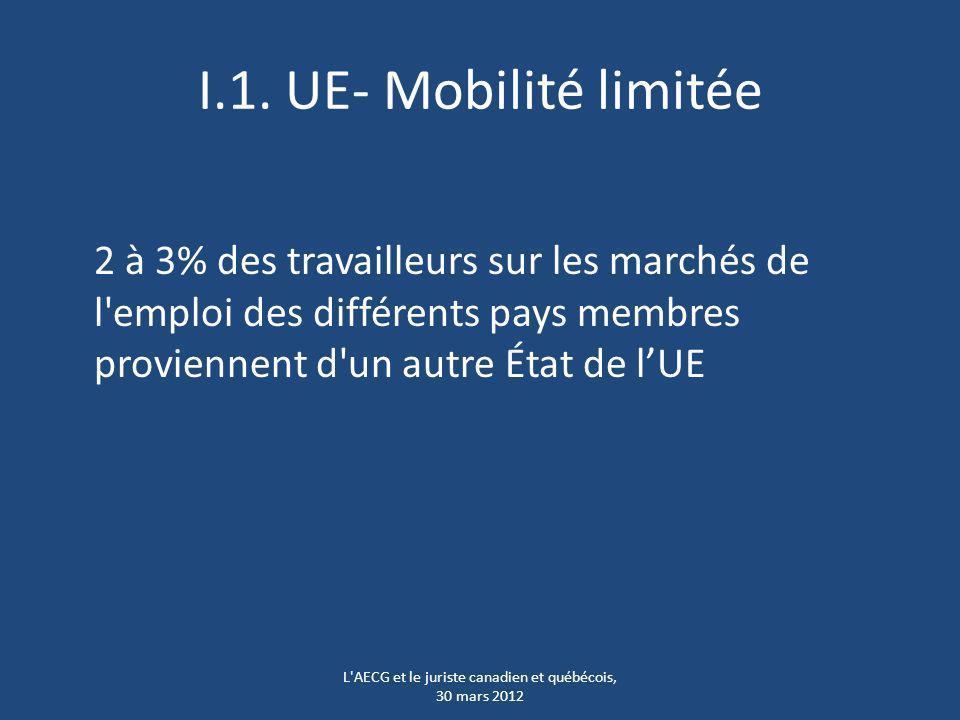 I.1. UE- Mobilité limitée 2 à 3% des travailleurs sur les marchés de l'emploi des différents pays membres proviennent d'un autre État de lUE L'AECG et