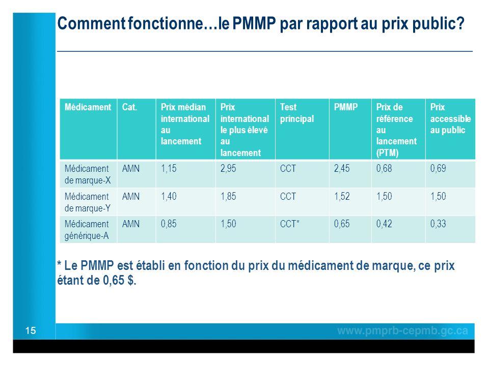 Comment fonctionne…le PMMP par rapport au prix public.