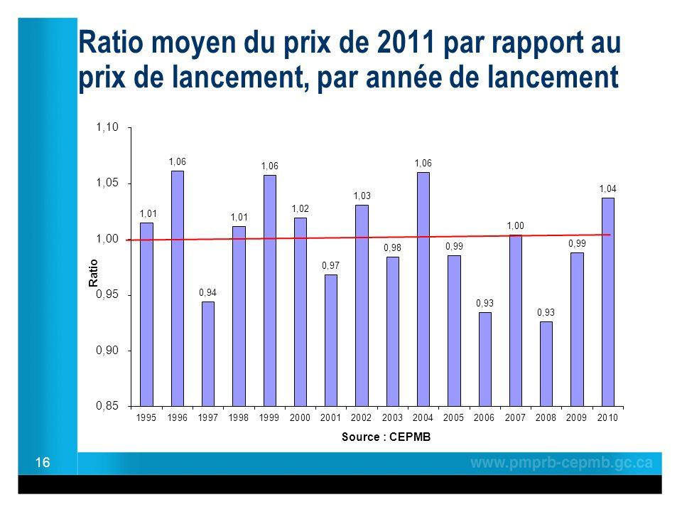 Ratio moyen du prix de 2011 par rapport au prix de lancement, par année de lancement 16