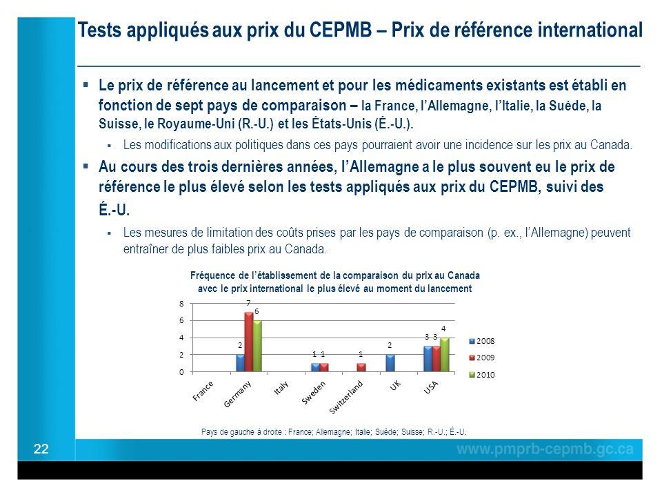Le prix de référence au lancement et pour les médicaments existants est établi en fonction de sept pays de comparaison – la France, lAllemagne, lItali