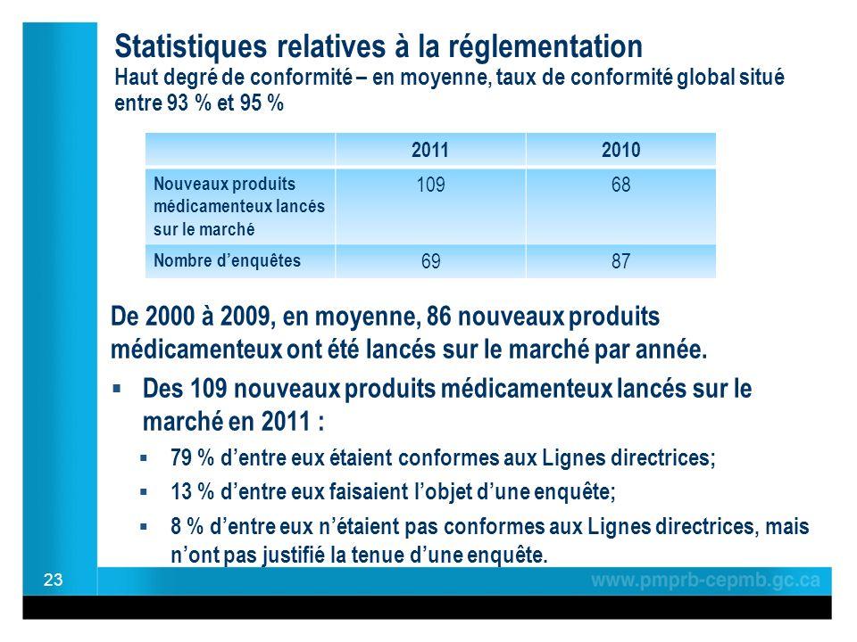 Statistiques relatives à la réglementation Haut degré de conformité – en moyenne, taux de conformité global situé entre 93 % et 95 % De 2000 à 2009, en moyenne, 86 nouveaux produits médicamenteux ont été lancés sur le marché par année.