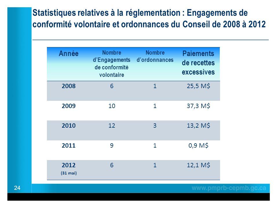 Statistiques relatives à la réglementation : Engagements de conformité volontaire et ordonnances du Conseil de 2008 à 2012 ________________________________________________ 24 Année Nombre dEngagements de conformité volontaire Nombre dordonnances Paiements de recettes excessives 20086125,5 M$ 200910137,3 M$ 201012313,2 M$ 2011910,9 M$ 2012 (31 mai) 6112,1 M$