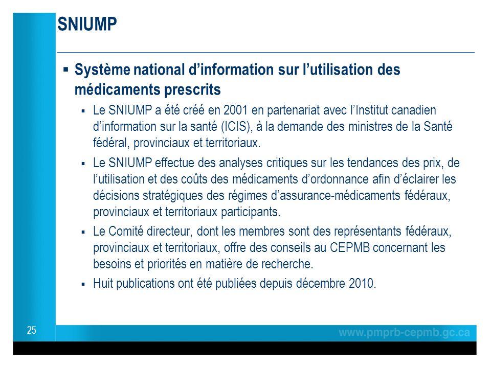 SNIUMP ________________________________________________ Système national dinformation sur lutilisation des médicaments prescrits Le SNIUMP a été créé en 2001 en partenariat avec lInstitut canadien dinformation sur la santé (ICIS), à la demande des ministres de la Santé fédéral, provinciaux et territoriaux.