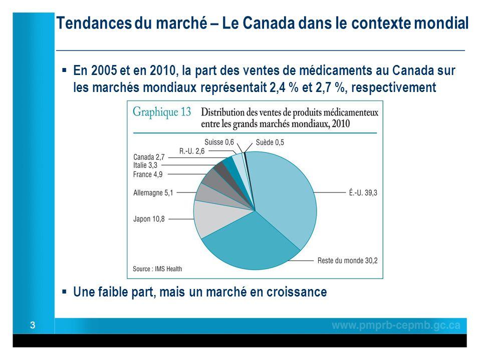 Tendances du marché – Le Canada dans le contexte mondial ________________________________________________ En 2005 et en 2010, la part des ventes de médicaments au Canada sur les marchés mondiaux représentait 2,4 % et 2,7 %, respectivement Une faible part, mais un marché en croissance 3