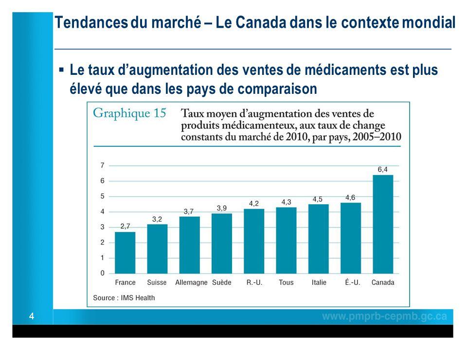 Tendances du marché – Le Canada dans le contexte mondial ________________________________________________ Le taux daugmentation des ventes de médicaments est plus élevé que dans les pays de comparaison 4
