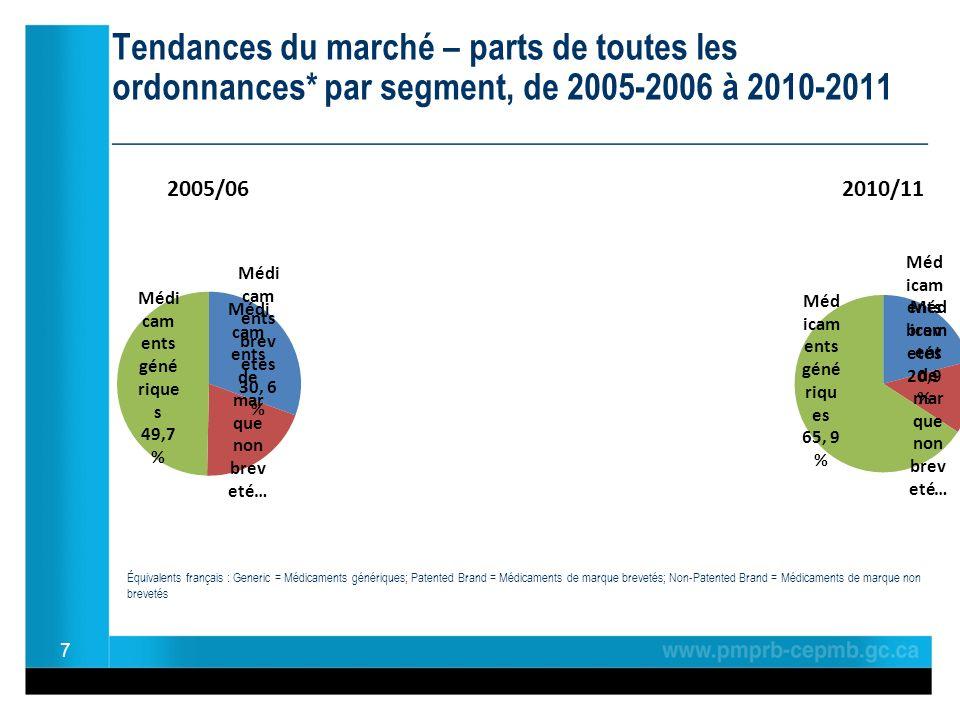 Tendances du marché – parts de toutes les ordonnances* par segment, de 2005-2006 à 2010-2011 ________________________________________________ 7 Équivalents français : Generic = Médicaments génériques; Patented Brand = Médicaments de marque brevetés; Non-Patented Brand = Médicaments de marque non brevetés